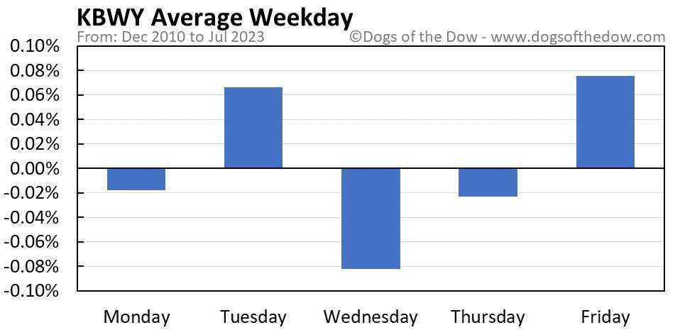 KBWY average weekday chart