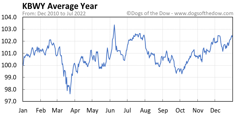 KBWY average year chart