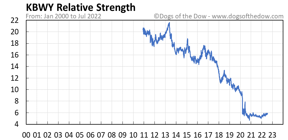 KBWY relative strength chart