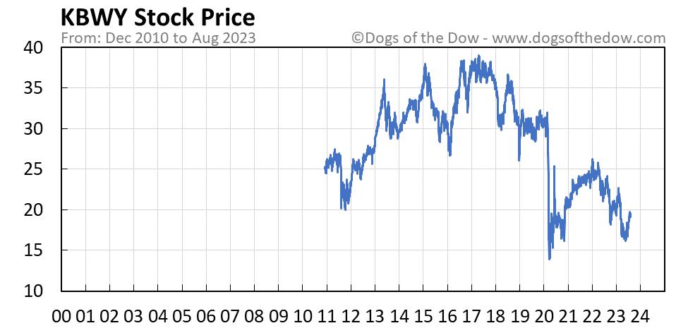 KBWY stock price chart