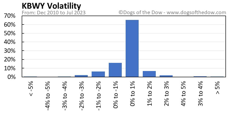 KBWY volatility chart