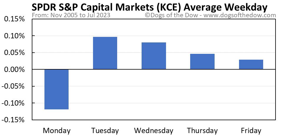 KCE average weekday chart
