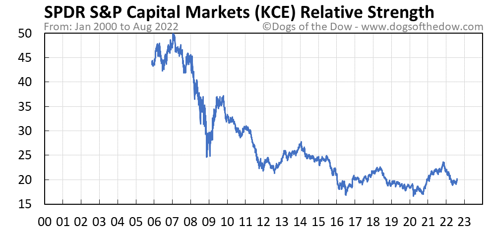 KCE relative strength chart