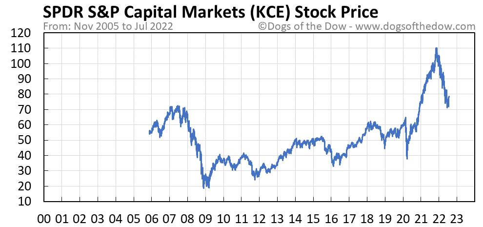 KCE stock price chart