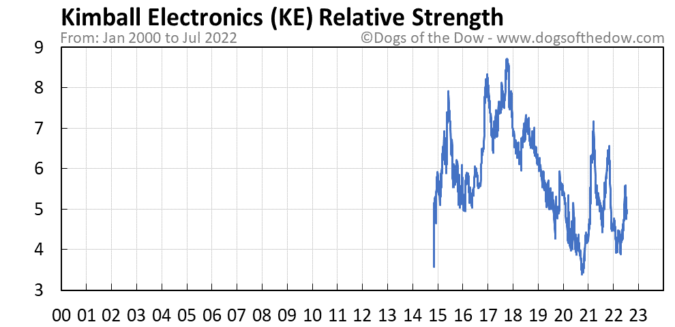 KE relative strength chart