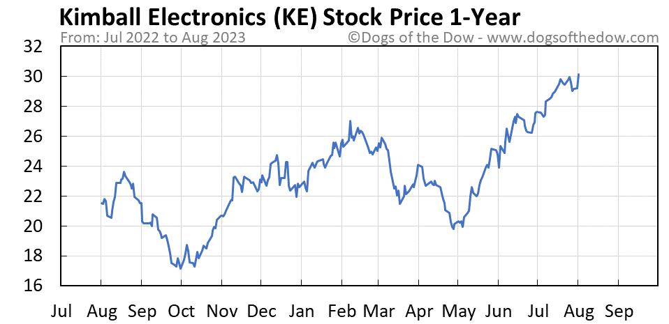 KE 1-year stock price chart