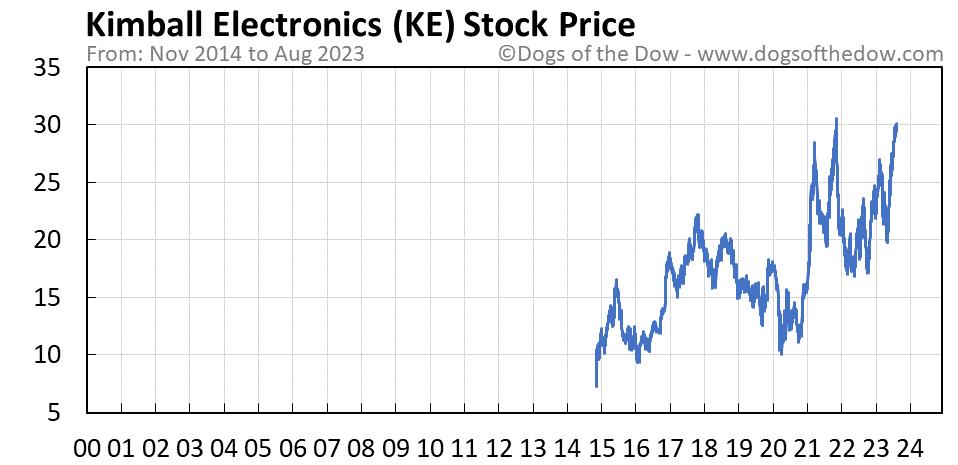 KE stock price chart