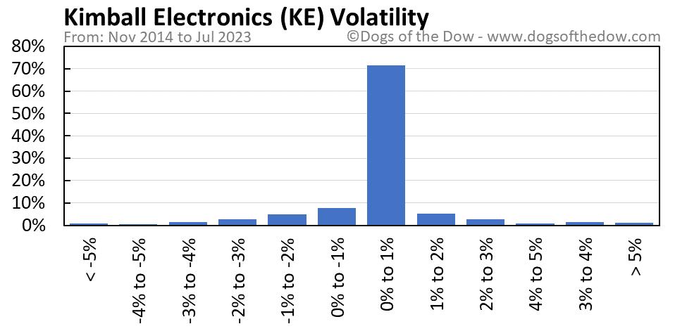 KE volatility chart