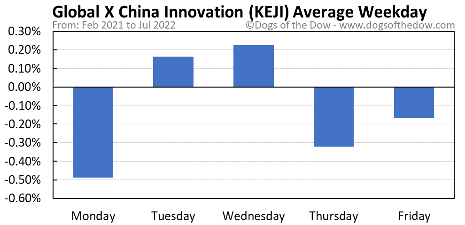 KEJI average weekday chart
