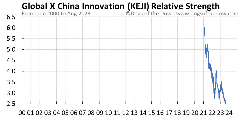 KEJI relative strength chart