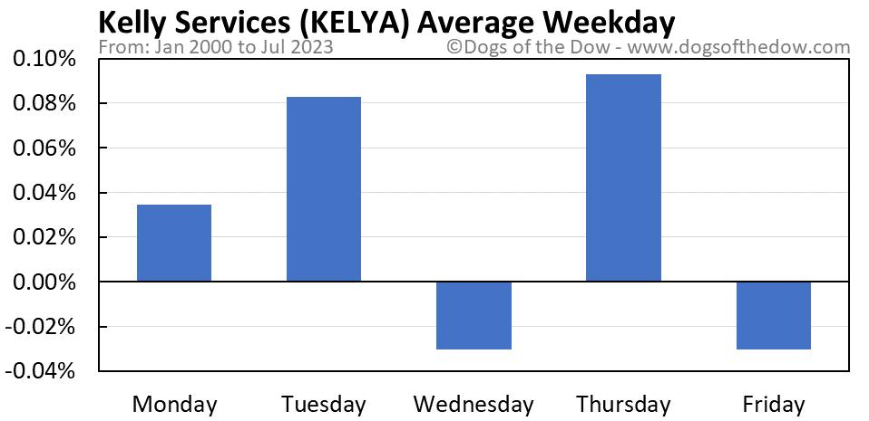 KELYA average weekday chart