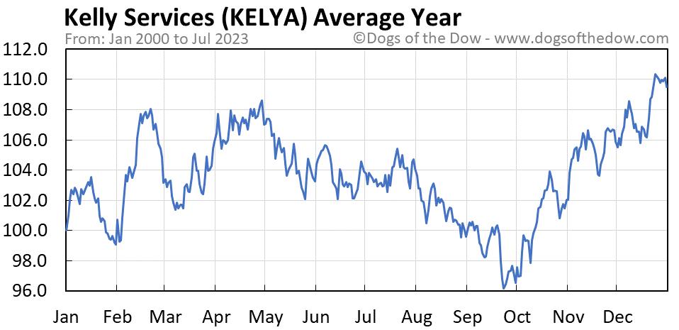 KELYA average year chart