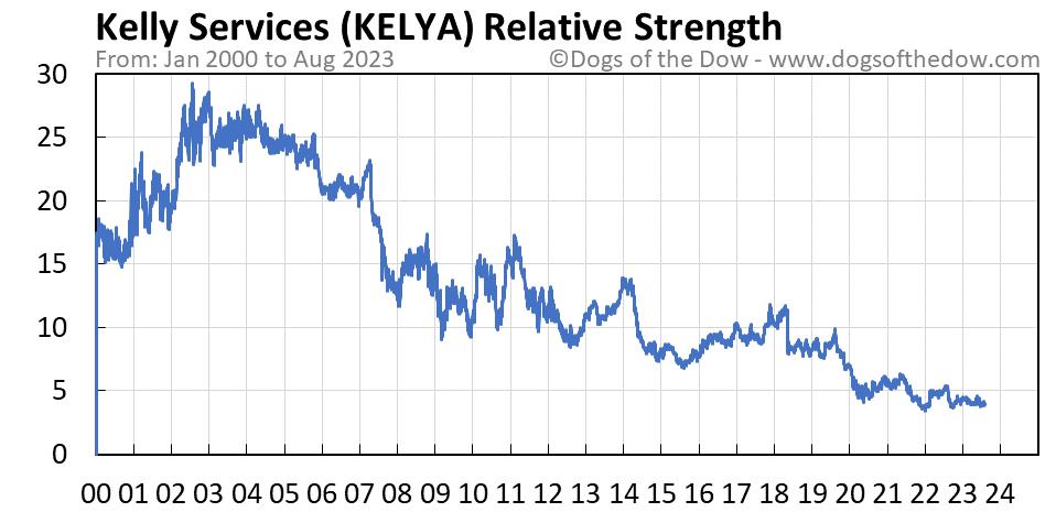 KELYA relative strength chart