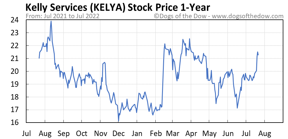KELYA 1-year stock price chart