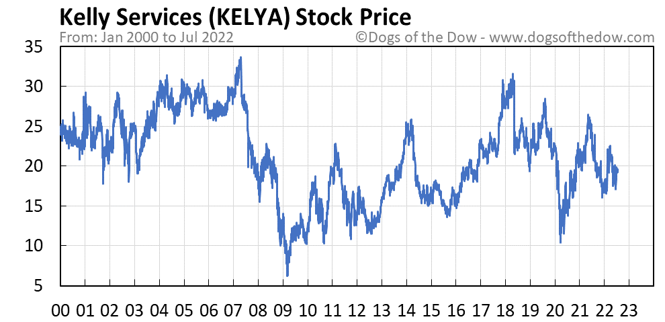 KELYA stock price chart