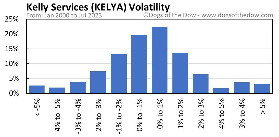KELYA volatility chart