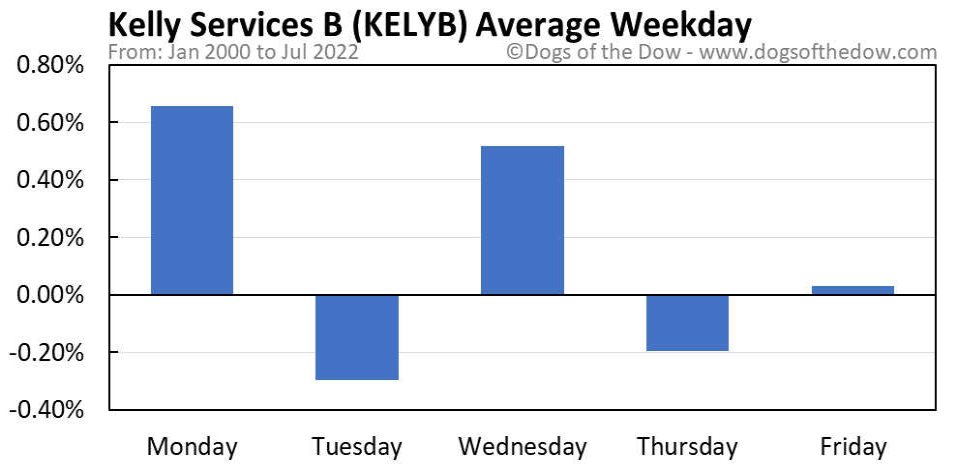 KELYB average weekday chart