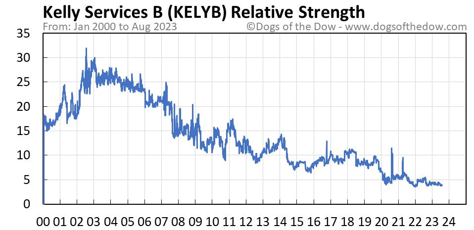 KELYB relative strength chart