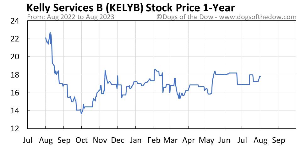 KELYB 1-year stock price chart