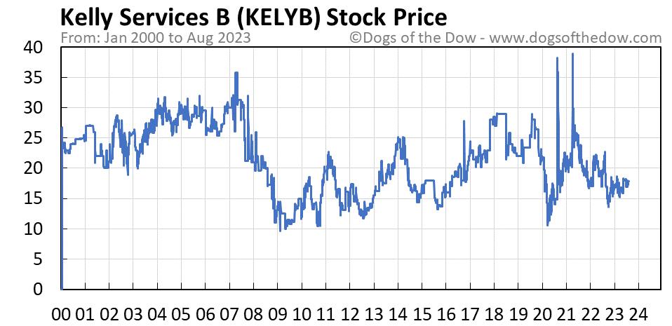 KELYB stock price chart