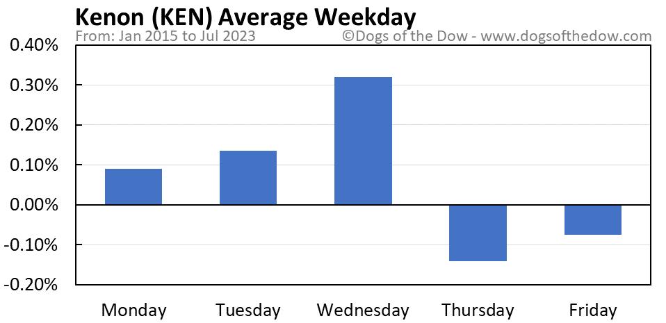 KEN average weekday chart
