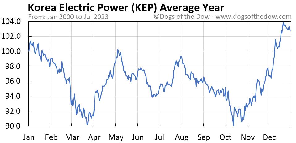 KEP average year chart