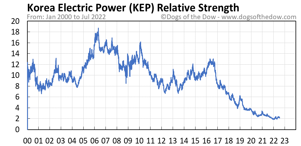 KEP relative strength chart