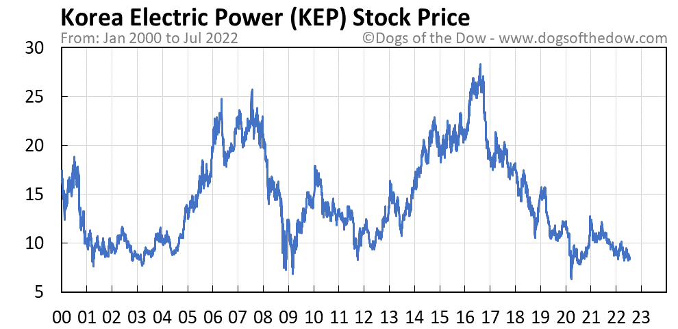 KEP stock price chart