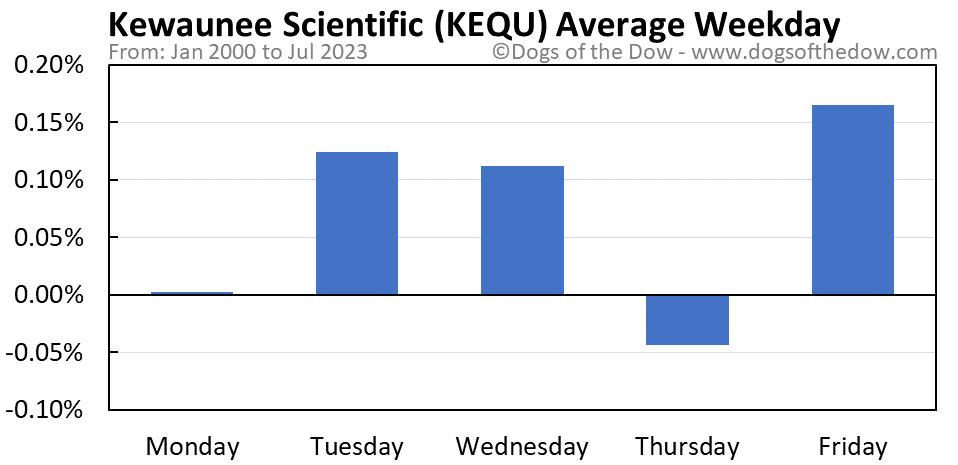 KEQU average weekday chart