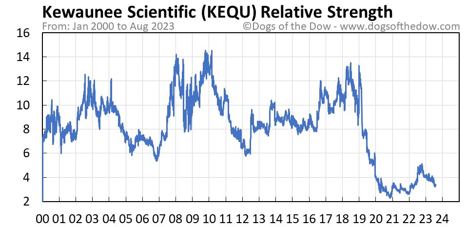 KEQU relative strength chart