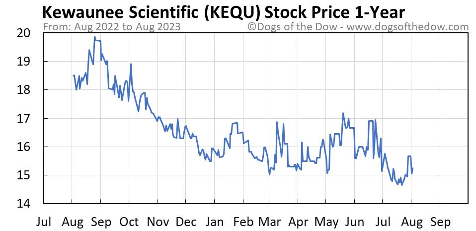 KEQU 1-year stock price chart