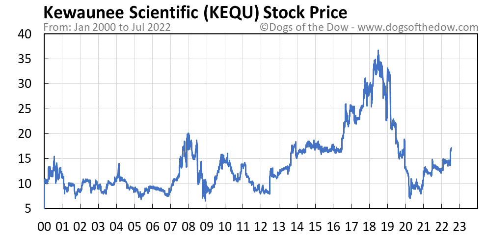 KEQU stock price chart
