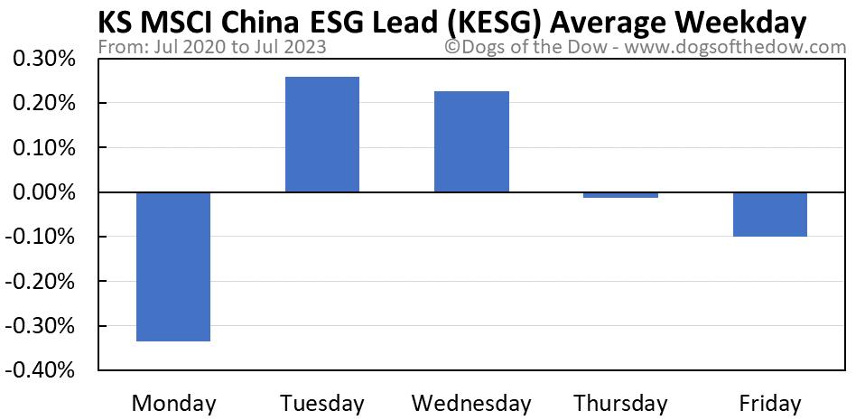 KESG average weekday chart