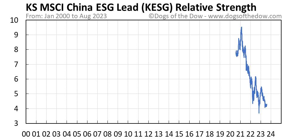 KESG relative strength chart