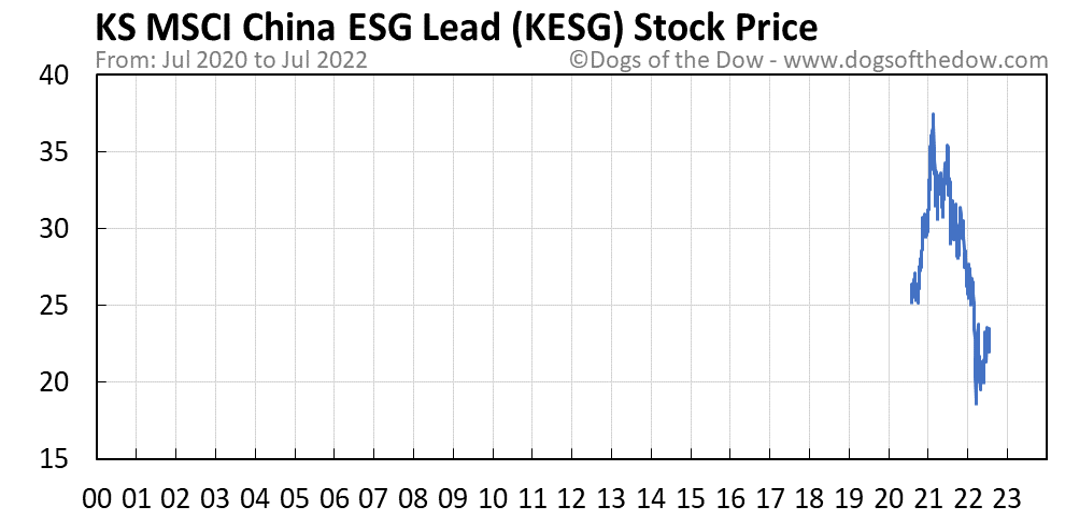 KESG stock price chart