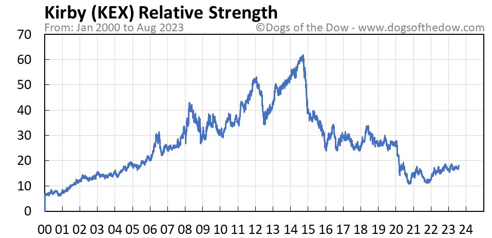 KEX relative strength chart