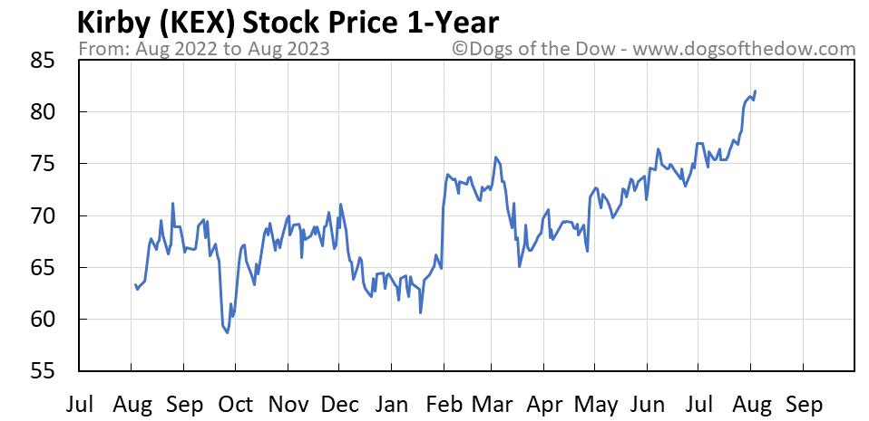 KEX 1-year stock price chart