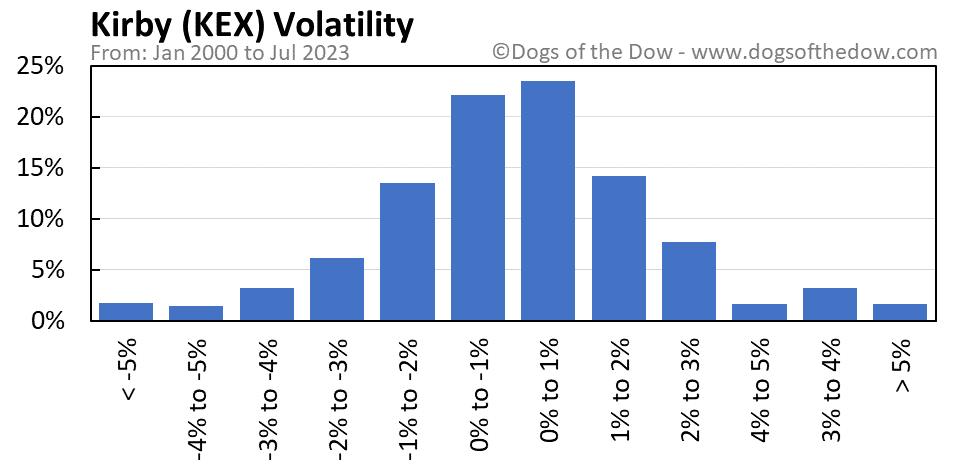 KEX volatility chart