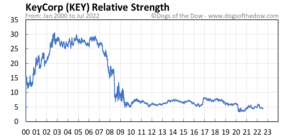 KEY relative strength chart