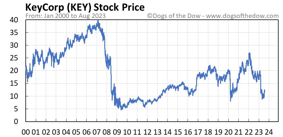 KEY stock price chart