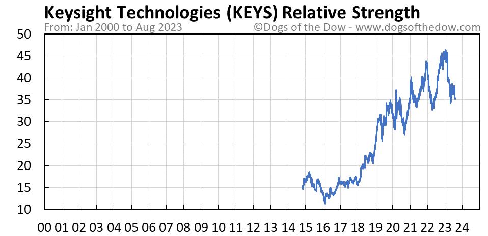 KEYS relative strength chart