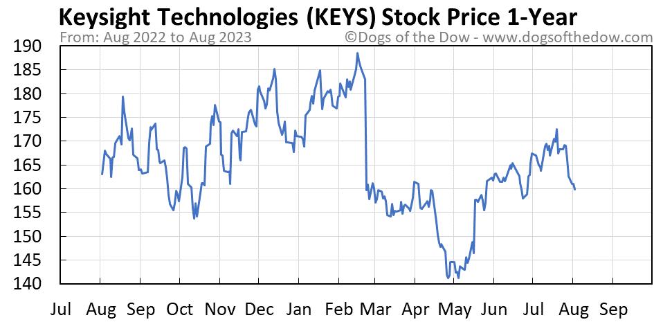 KEYS 1-year stock price chart