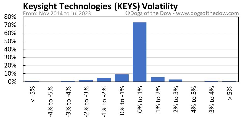 KEYS volatility chart