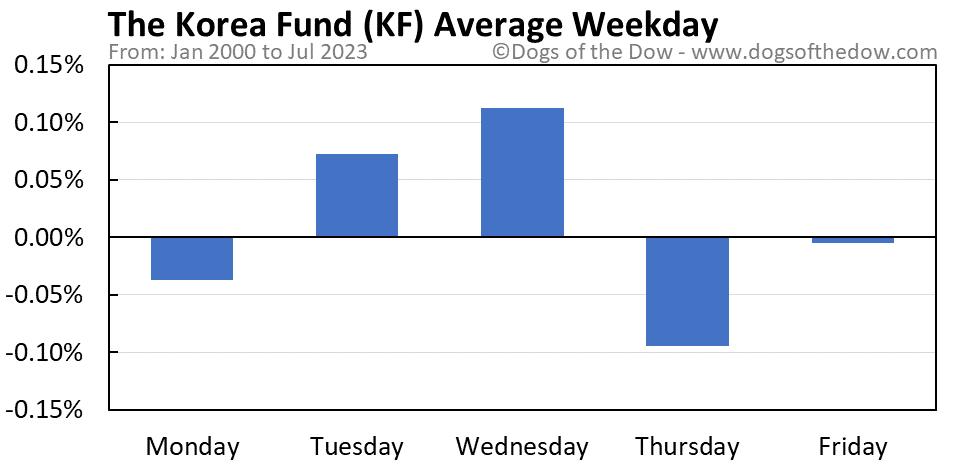 KF average weekday chart