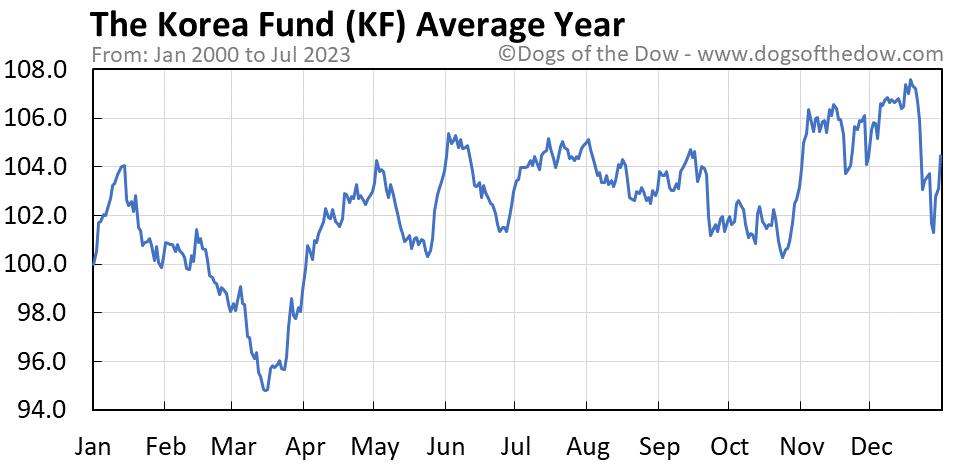 KF average year chart