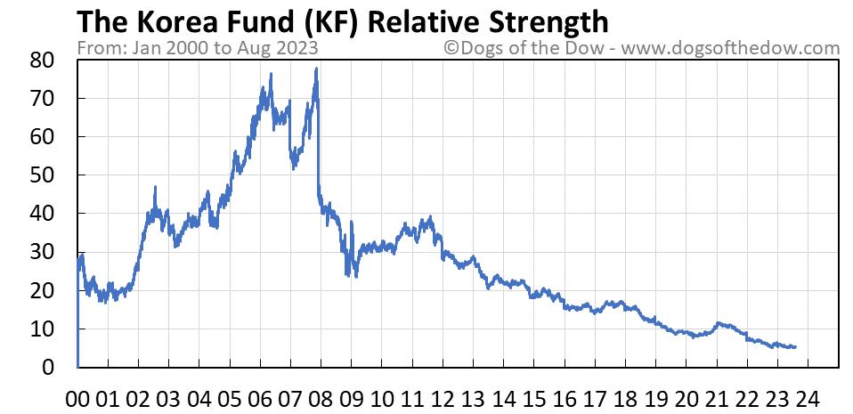 KF relative strength chart