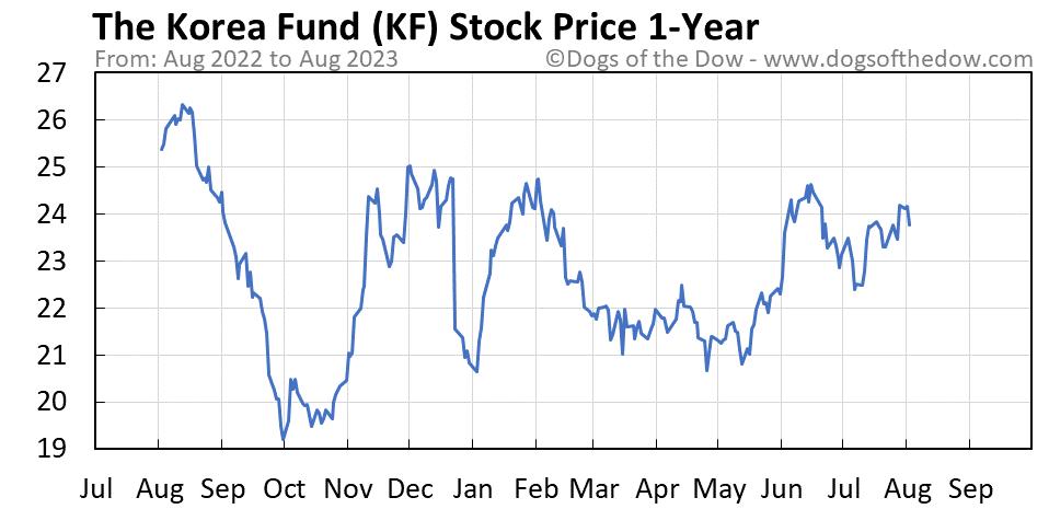 KF 1-year stock price chart
