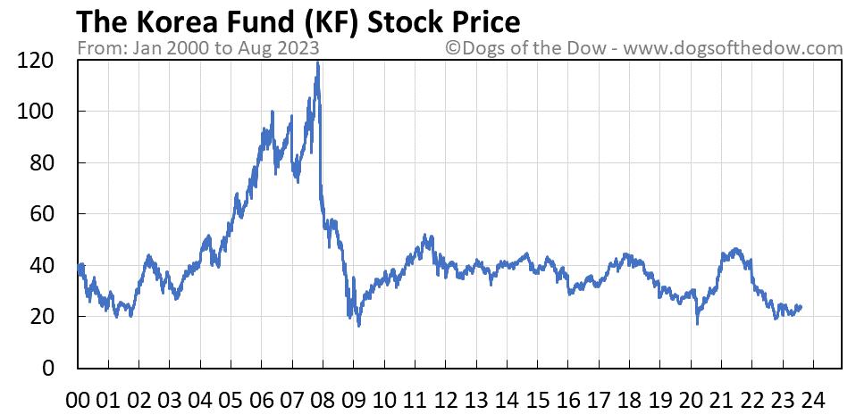KF stock price chart