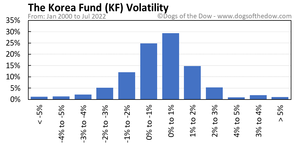 KF volatility chart