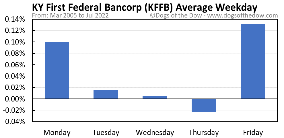 KFFB average weekday chart